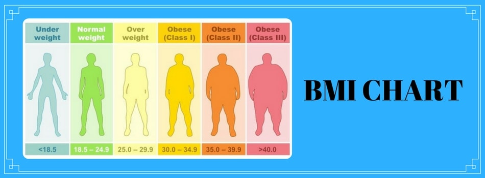Body Mass Index or BMI chart gives a value that indicates the physical state of a person by relating one's weight and height.