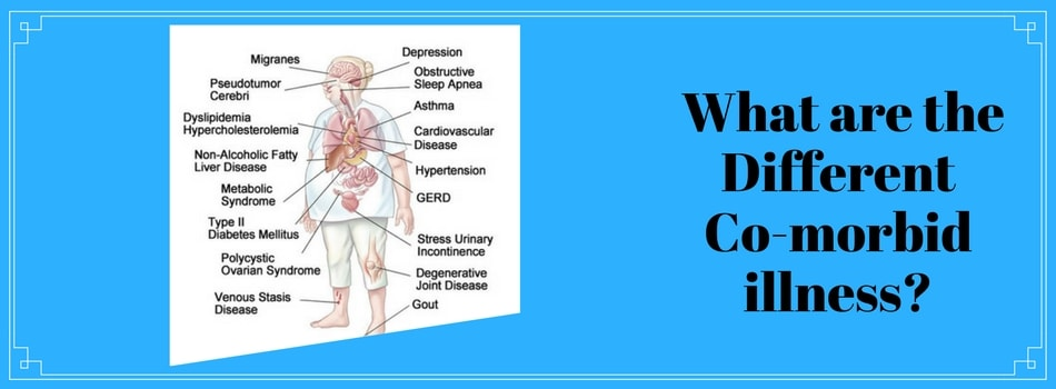 Various types of co-morbid conditions that affect various parts of the body. Bariatric surgery helps in treating co-morbility